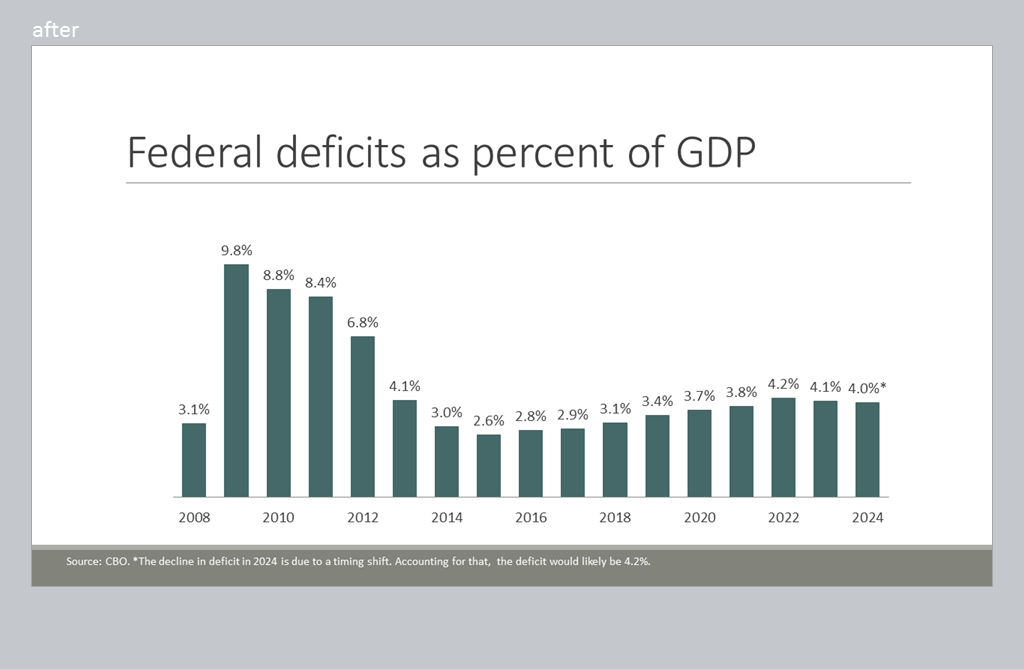 Bar graph for Federal deficits as percentage of GDP.