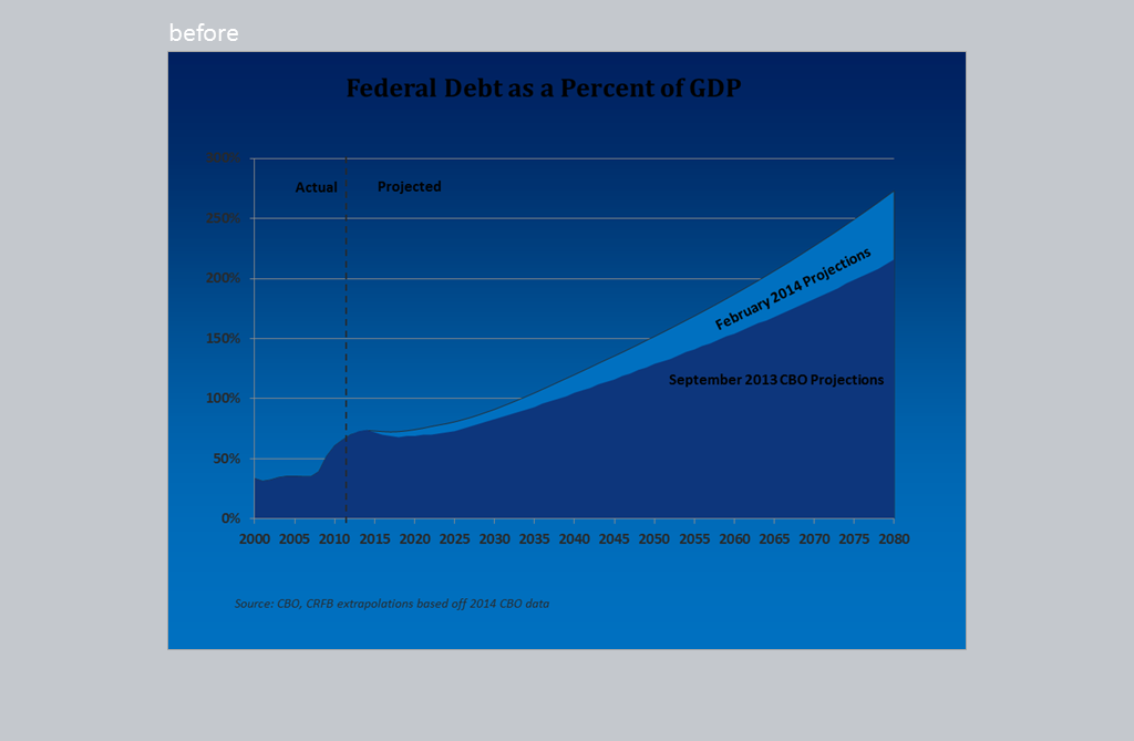 Line graph of Federal Debt as a percentage of GDP.