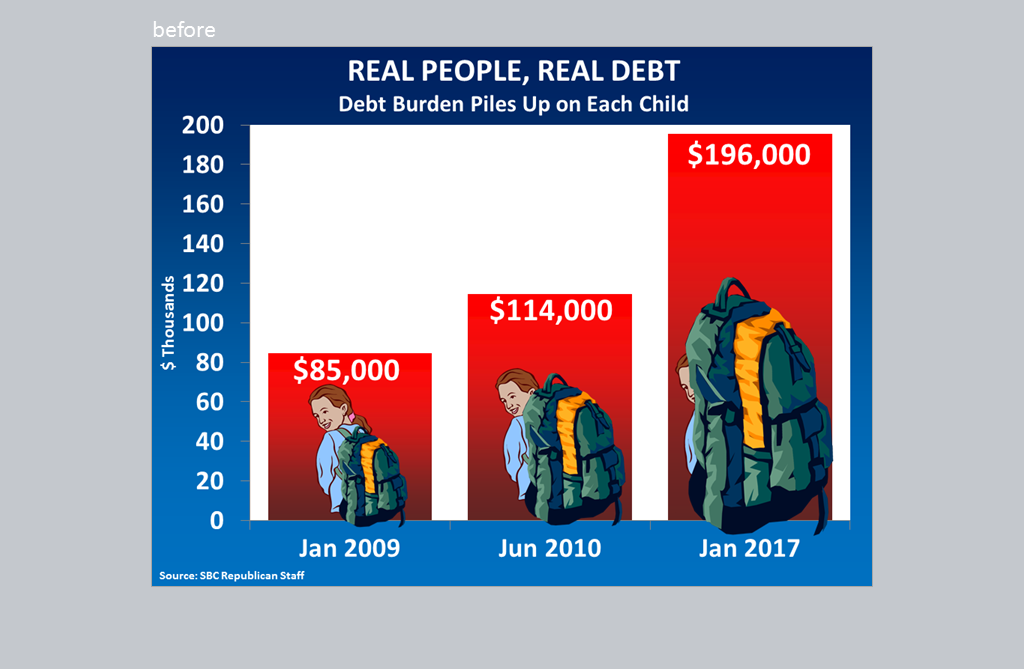 """Bar graph: """"Real people, real debt. Debt burden piles up on each child."""""""